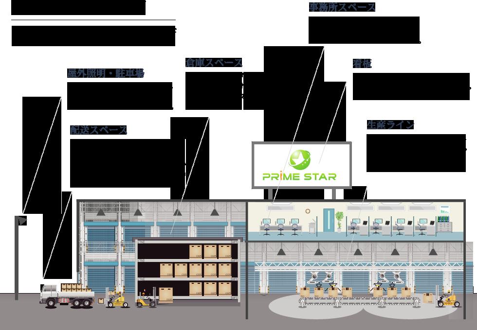 工場・倉庫内設置例 施設の隅々まで、明るく目に優しいLED照明をご提案いたします。