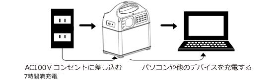 AC100Vコンセントに差し込む 7時間満充電 パソコンや他のデバイスを充電する