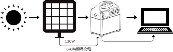 120W 4-6時間充電 3-5時間充電